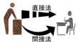 直接法による日本語の単語・文型の教え方